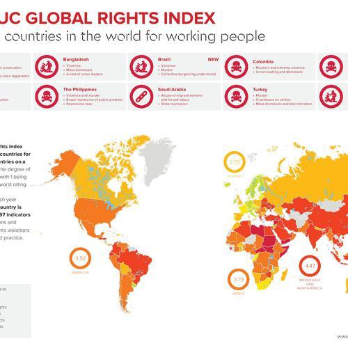 Indice CSI des droits dans le monde